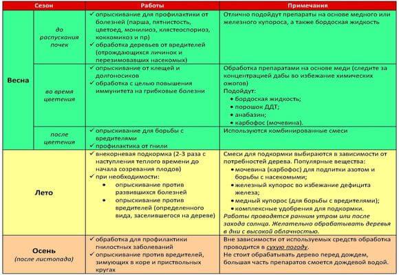 Таблица опрыскивания