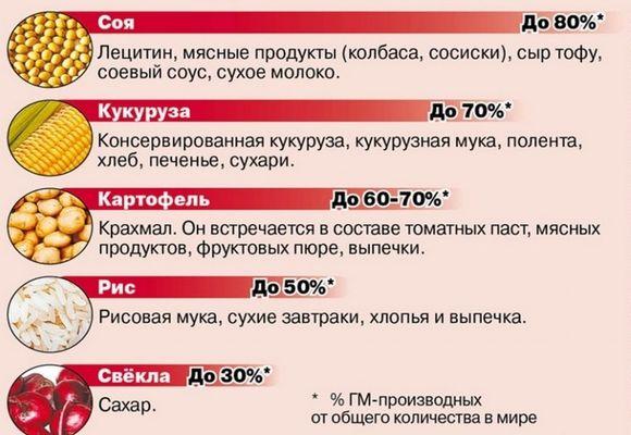 таблица продуктов с гмо