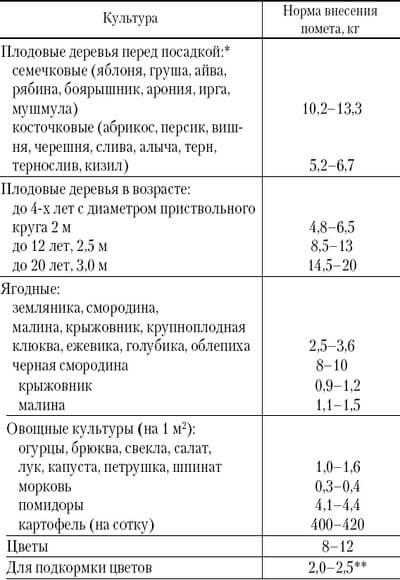 пропорции подкормки