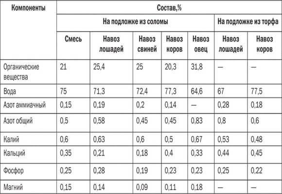 сравнительная таблица удобрений