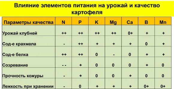таблица подкормки картофеля